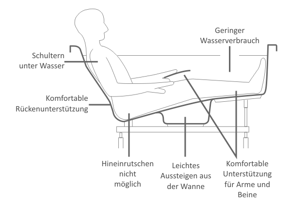 tiefe badewanne mit whirlpool hansgrohe armatur 185x90x60cm uvp ebay. Black Bedroom Furniture Sets. Home Design Ideas